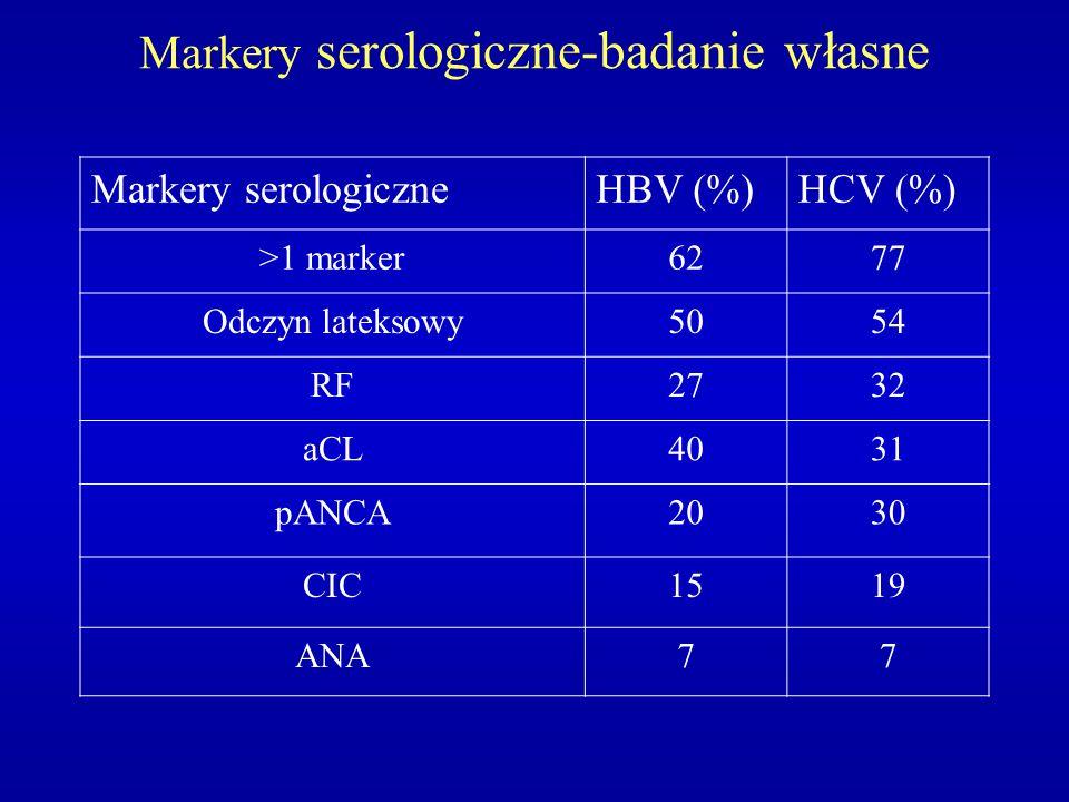 Markery serologiczne-badanie własne Markery serologiczneHBV (%)HCV (%) >1 marker6277 Odczyn lateksowy5054 RF2732 aCL4031 pANCA2030 CIC1519 ANA77