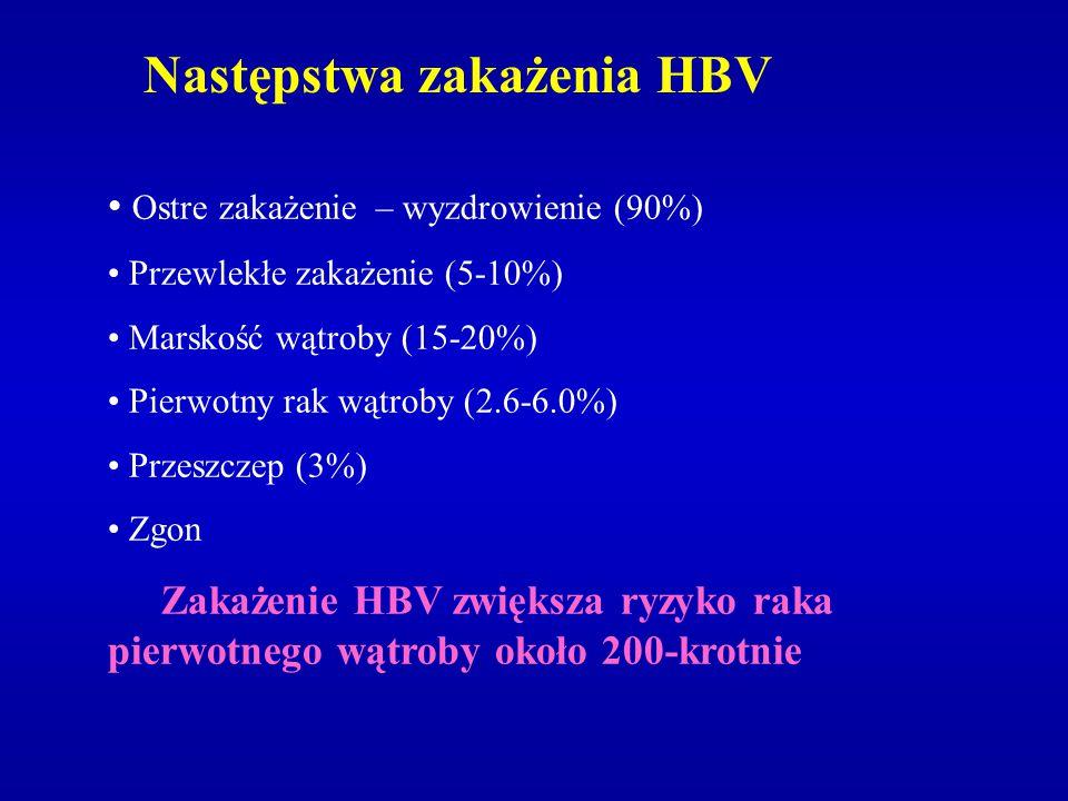 Następstwa zakażenia HCV Ostre zakażenie (10-15%) Wyzdrowienie (25%) Przewlekłe zakażenie (60-80%) Marskość wątroby (20-30%) Pierwotny rak wątroby (6.0%) Przeszczep Zgon (25%) Zakażenie HCV wykrywa się u 60-80% chorych na raka pierwotnego wątroby