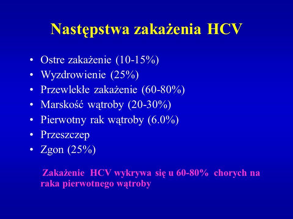 Następstwa zakażenia HCV Ostre zakażenie (10-15%) Wyzdrowienie (25%) Przewlekłe zakażenie (60-80%) Marskość wątroby (20-30%) Pierwotny rak wątroby (6.