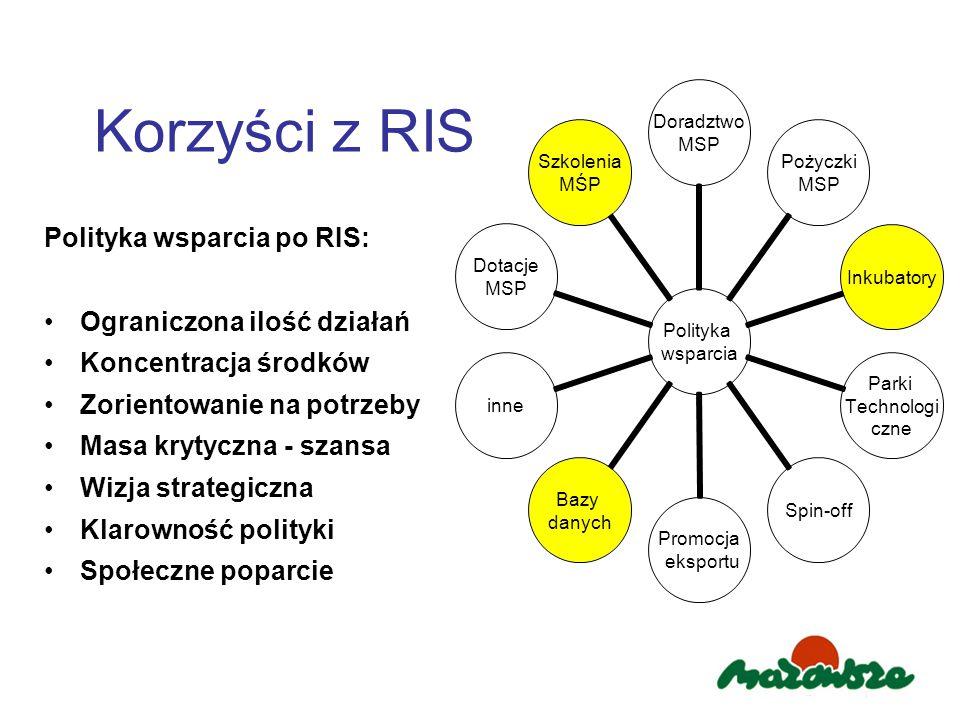 Polityka wsparcia po RIS: Ograniczona ilość działań Koncentracja środków Zorientowanie na potrzeby Masa krytyczna - szansa Wizja strategiczna Klarowność polityki Społeczne poparcie Polityka wsparcia Doradztwo MSP Pożyczki MSP Inkubatory Parki Technologi czne Spin-off Promocja eksportu Bazy danych inne Dotacje MSP Szkolenia MŚP Korzyści z RIS