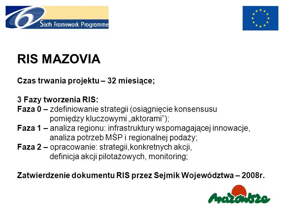 """RIS MAZOVIA Czas trwania projektu – 32 miesiące; 3 Fazy tworzenia RIS: Faza 0 – zdefiniowanie strategii (osiągnięcie konsensusu pomiędzy kluczowymi """"aktorami ); Faza 1 – analiza regionu: infrastruktury wspomagającej innowacje, analiza potrzeb MŚP i regionalnej podaży; Faza 2 – opracowanie: strategii,konkretnych akcji, definicja akcji pilotażowych, monitoring; Zatwierdzenie dokumentu RIS przez Sejmik Województwa – 2008r."""