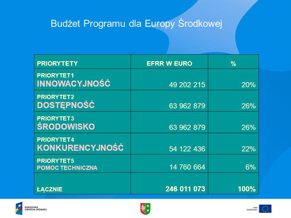 Budżet Programu dla Europy Środkowej PRIORYTETYEFRR W EURO% PRIORYTET 1 INNOWACYJNOŚĆ 49 202 21520% PRIORYTET 2 DOSTĘPNOŚĆ 63 962 87926% PRIORYTET 3 ŚRODOWISKO 63 962 87926% PRIORYTET 4 KONKURENCYJNOŚĆ 54 122 43622% PRIORYTET 5 POMOC TECHNICZNA 14 760 6646% ŁĄCZNIE 246 011 073100%