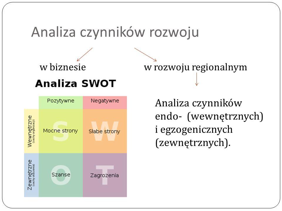 Analiza czynników rozwoju w biznesiew rozwoju regionalnym Analiza czynników endo- (wewnętrznych) i egzogenicznych (zewnętrznych).