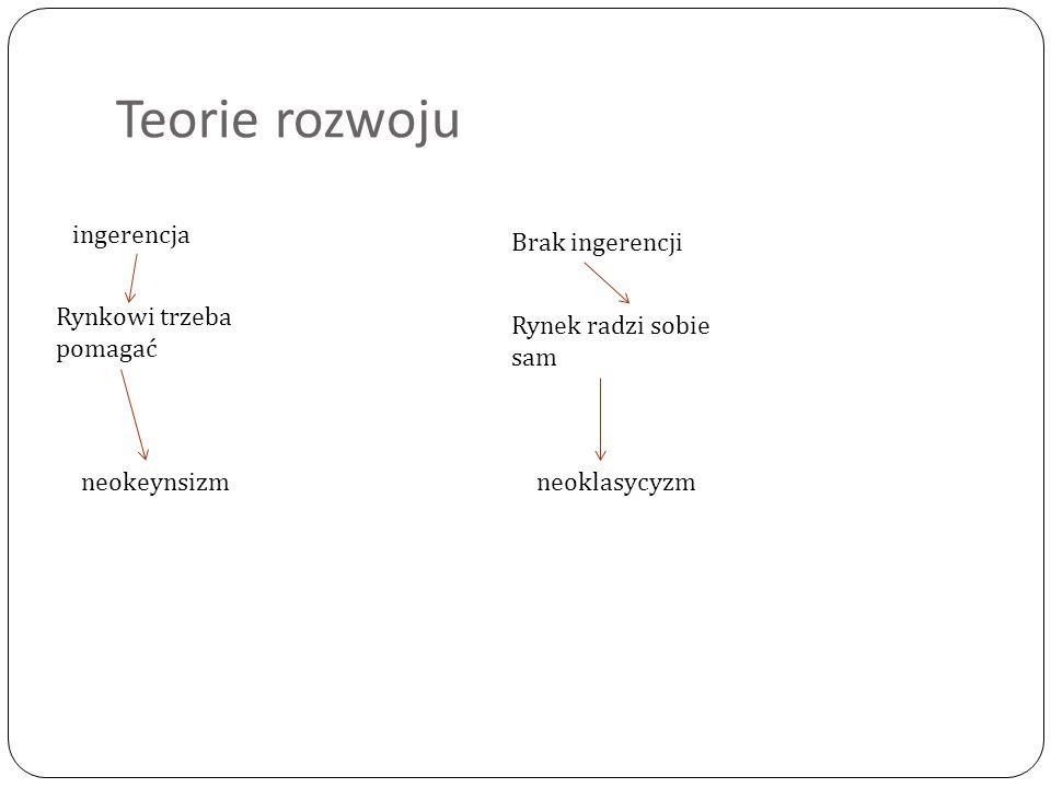 Teorie rozwoju ingerencja Brak ingerencji Rynek radzi sobie sam Rynkowi trzeba pomagać neokeynsizmneoklasycyzm