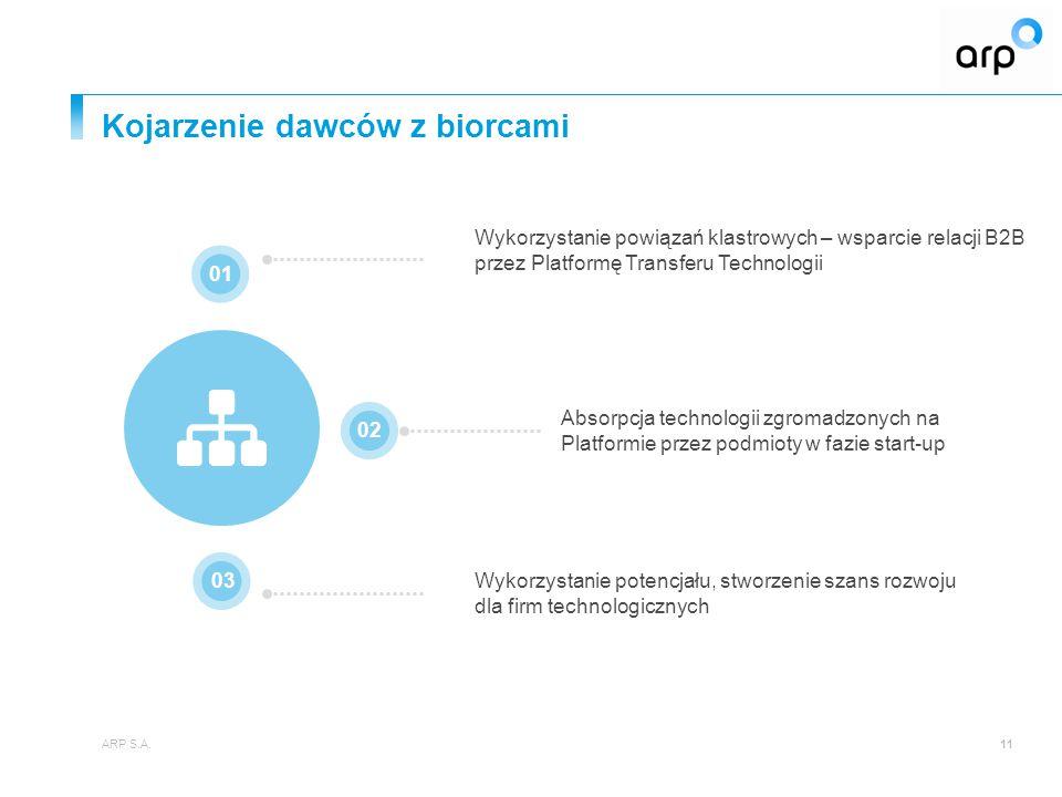 Kojarzenie dawców z biorcami ARP S.A.11 Wykorzystanie potencjału, stworzenie szans rozwoju dla firm technologicznych 01 02 03 Wykorzystanie powiązań klastrowych – wsparcie relacji B2B przez Platformę Transferu Technologii Absorpcja technologii zgromadzonych na Platformie przez podmioty w fazie start-up