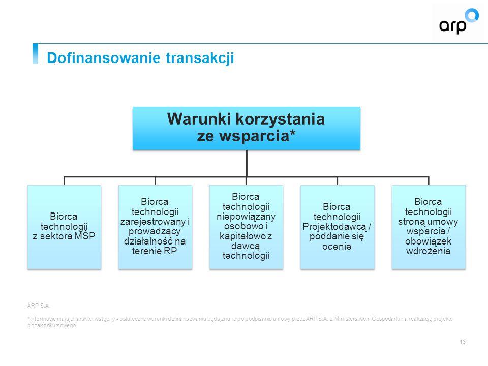 Dofinansowanie transakcji ARP S.A.
