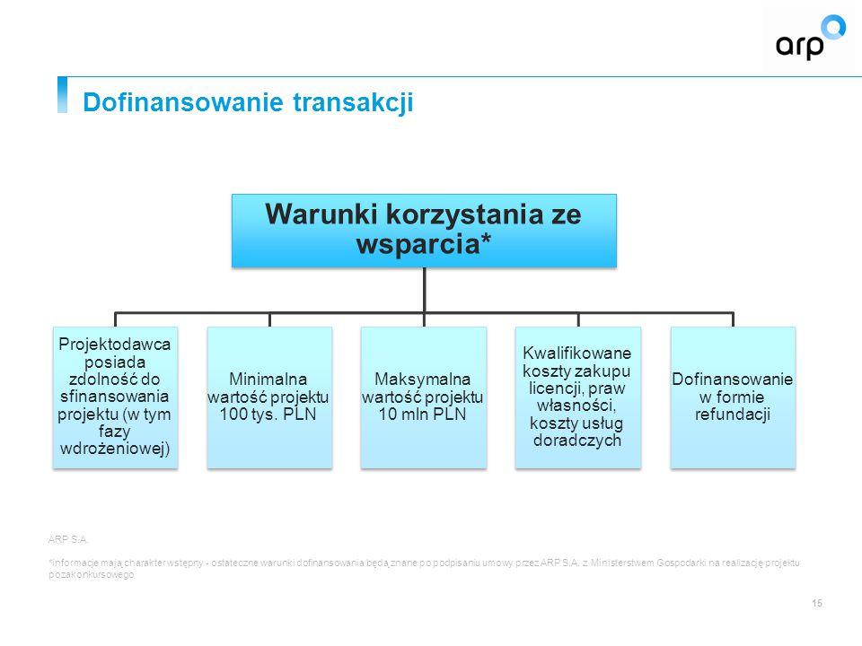 Dofinansowanie transakcji 15 Warunki korzystania ze wsparcia* Projektodawca posiada zdolność do sfinansowania projektu (w tym fazy wdrożeniowej) Minimalna wartość projektu 100 tys.