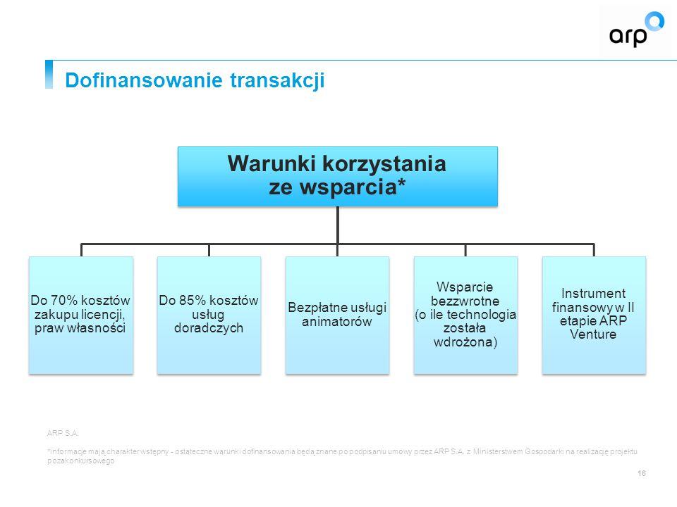 Dofinansowanie transakcji 16 Warunki korzystania ze wsparcia* Do 70% kosztów zakupu licencji, praw własności Do 85% kosztów usług doradczych Bezpłatne usługi animatorów Wsparcie bezzwrotne (o ile technologia została wdrożona) Instrument finansowy w II etapie ARP Venture ARP S.A.
