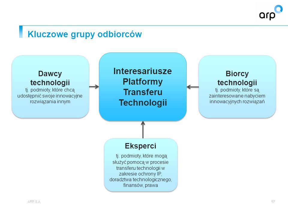 Kluczowe grupy odbiorców ARP S.A.17 Biorcy technologii tj.