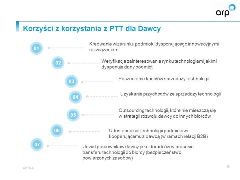Korzyści z korzystania z PTT dla Dawcy ARP S.A.19 ARP S.A.