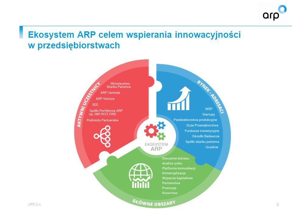 """Koncepcja funkcjonowania Platformy Transferu Technologii ARP S.A.3 Platforma Transferu Technologii (PTT) Otwarte innowacje / open innovation Transfer technologii """"dual / multi use Dostarczanie wiedzy oraz kapitału """"smart money Sekwencyjny model wsparcia"""