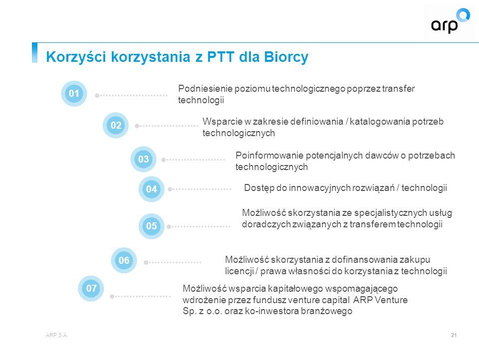 Korzyści korzystania z PTT dla Biorcy ARP S.A.21 Podniesienie poziomu technologicznego poprzez transfer technologii 010203 07 040506 Możliwość skorzystania ze specjalistycznych usług doradczych związanych z transferem technologii Możliwość skorzystania z dofinansowania zakupu licencji / prawa własności do korzystania z technologii Wsparcie w zakresie definiowania / katalogowania potrzeb technologicznych Poinformowanie potencjalnych dawców o potrzebach technologicznych Dostęp do innowacyjnych rozwiązań / technologii Możliwość wsparcia kapitałowego wspomagającego wdrożenie przez fundusz venture capital ARP Venture Sp.