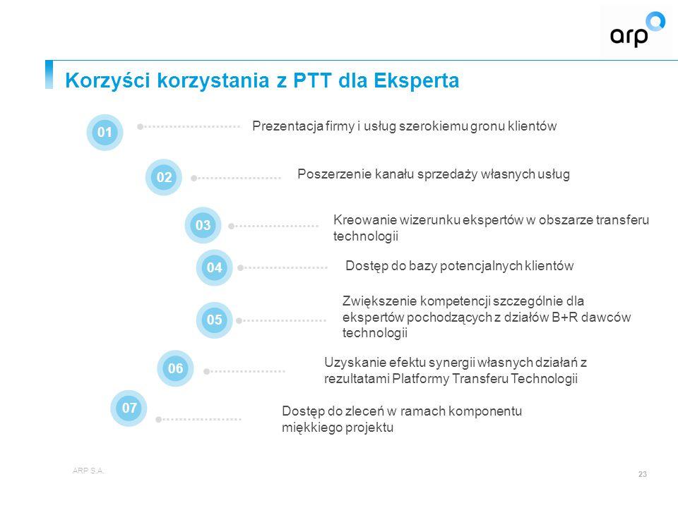 Korzyści korzystania z PTT dla Eksperta ARP S.A.