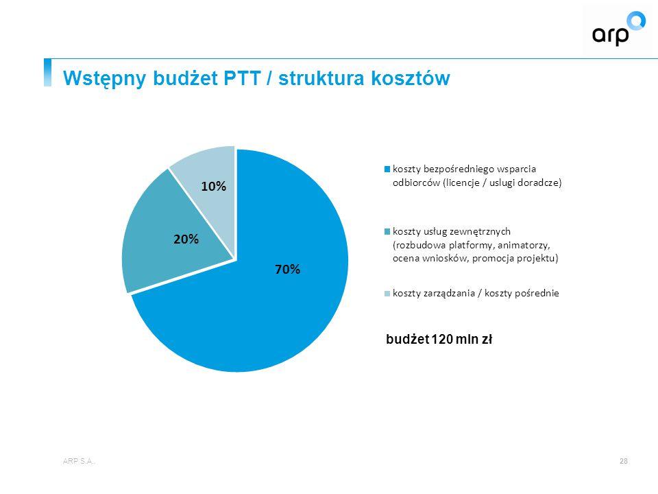 Wstępny budżet PTT / struktura kosztów ARP S.A..28