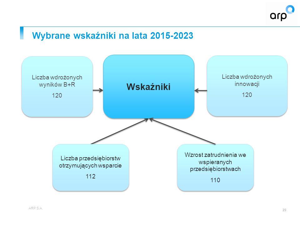 Wybrane wskaźniki na lata 2015-2023 ARP S.A.
