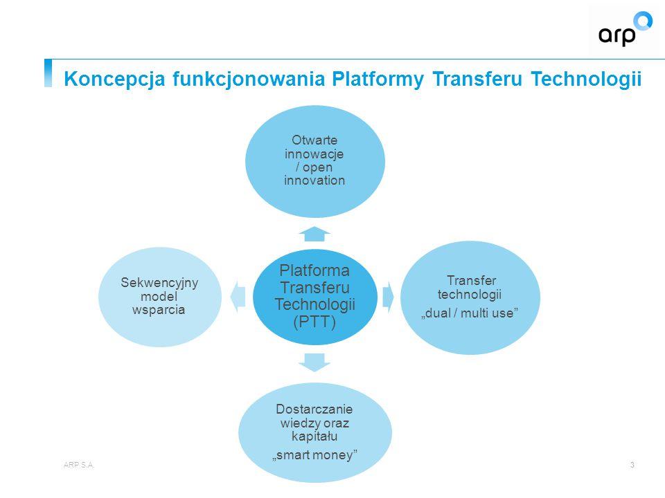 PTT – jako narzędzie informatyczne ARP S.A.24 Przyjazny, rzeczowy i atrakcyjny wizerunkowo portal wymiany informacji o technologiach