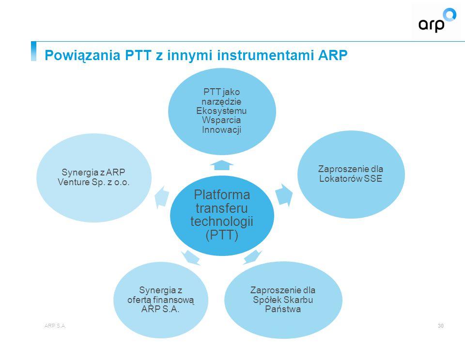 Powiązania PTT z innymi instrumentami ARP ARP S.A.30 Platforma transferu technologii (PTT) PTT jako narzędzie Ekosystemu Wsparcia Innowacji Zaproszenie dla Lokatorów SSE Zaproszenie dla Spółek Skarbu Państwa Synergia z ofertą finansową ARP S.A.