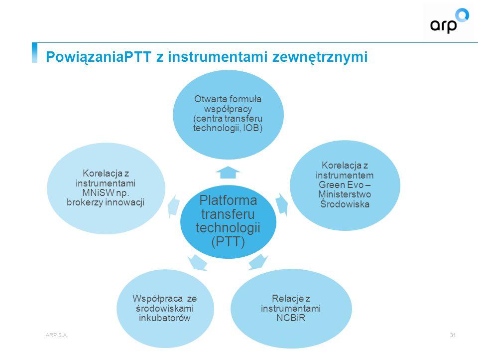 PowiązaniaPTT z instrumentami zewnętrznymi ARP S.A.31 Platforma transferu technologii (PTT) Otwarta formuła współpracy (centra transferu technologii, IOB) Korelacja z instrumentem Green Evo – Ministerstwo Środowiska Relacje z instrumentami NCBiR Współpraca ze środowiskami inkubatorów Korelacja z instrumentami MNiSW np.