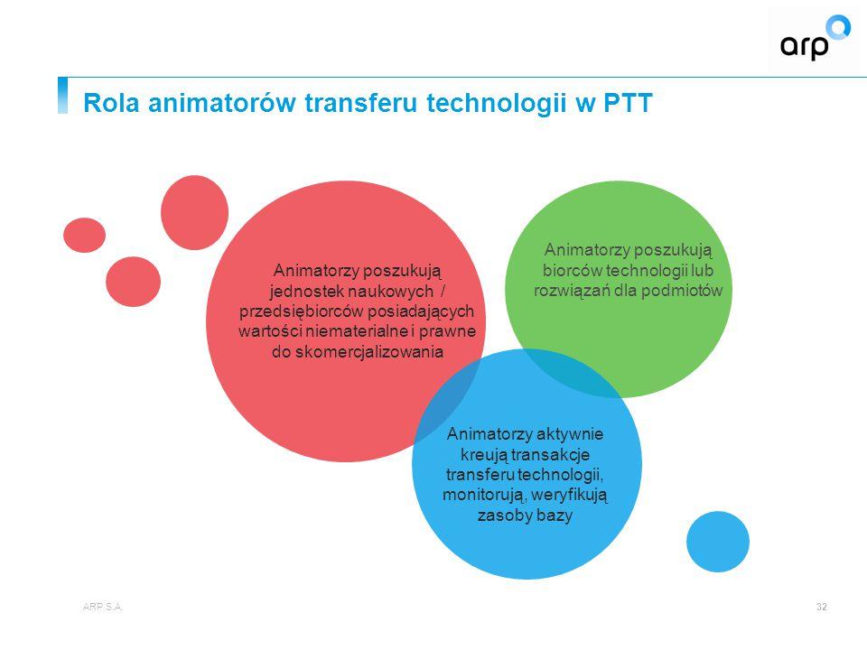 Rola animatorów transferu technologii w PTT ARP S.A.32 Animatorzy aktywnie kreują transakcje transferu technologii, monitorują, weryfikują zasoby bazy Animatorzy poszukują jednostek naukowych / przedsiębiorców posiadających wartości niematerialne i prawne do skomercjalizowania Animatorzy poszukują biorców technologii lub rozwiązań dla podmiotów