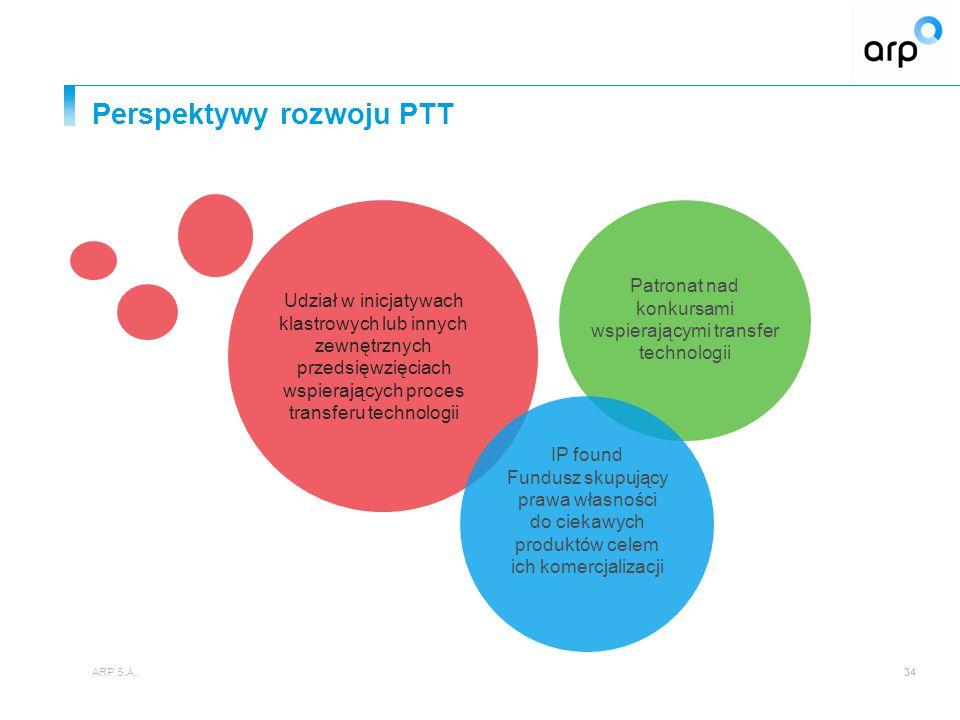 Perspektywy rozwoju PTT ARP S.A..34 IP found Fundusz skupujący prawa własności do ciekawych produktów celem ich komercjalizacji Udział w inicjatywach klastrowych lub innych zewnętrznych przedsięwzięciach wspierających proces transferu technologii Patronat nad konkursami wspierającymi transfer technologii