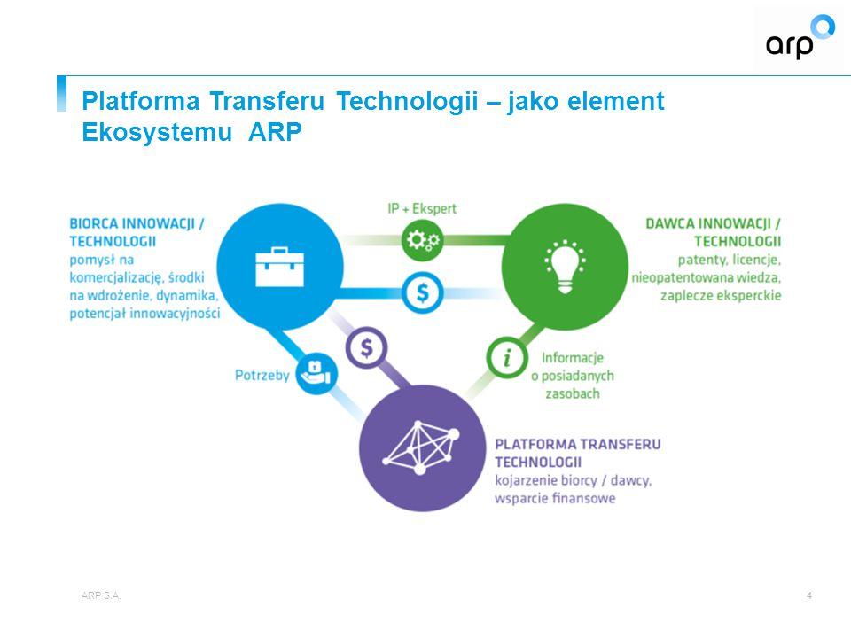ARP S.A.35 Zapraszamy do współpracy Departament Projektów Własnych ARP www.arp.pl www.ptt.arp.pl