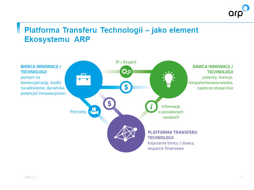 Platforma Transferu Technologii – jako element Ekosystemu ARP ARP S.A.4