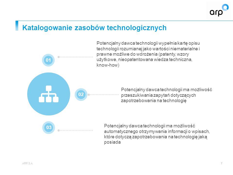 Katalogowanie zasobów technologicznych ARP S.A.7 Potencjalny dawca technologii ma możliwość automatycznego otrzymywania informacji o wpisach, które dotyczą zapotrzebowania na technologię jaką posiada 01 02 03 Potencjalny dawca technologii wypełnia kartę opisu technologii rozumianej jako wartości niematerialne i prawne możliwe do wdrożenia (patenty, wzory użytkowe, nieopatentowana wiedza techniczna, know-how) Potencjalny dawca technologii ma możliwość przeszukiwania zapytań dotyczących zapotrzebowania na technologię