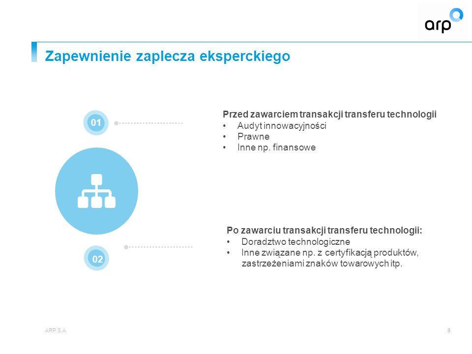 Zapewnienie zaplecza eksperckiego ARP S.A.9 01 03 02 Przed zawarciem transakcji transferu technologii Audyt innowacyjności Prawne Inne np.