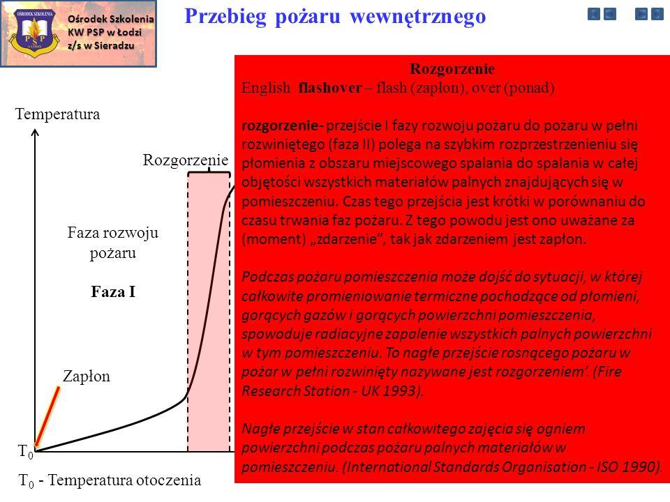 Temperatura Czas T0T0 T 0 - Temperatura otoczenia Faza rozwoju pożaru Zapłon Faza w pełni rozwiniętego pożaru Faza gaśnięcia pożaru Rozgorzenie Przebieg pożaru wewnętrznego Rozgorzenie English flashover – flash (zapłon), over (ponad) rozgorzenie- przejście I fazy rozwoju pożaru do pożaru w pełni rozwiniętego (faza II) polega na szybkim rozprzestrzenieniu się płomienia z obszaru miejscowego spalania do spalania w całej objętości wszystkich materiałów palnych znajdujących się w pomieszczeniu.