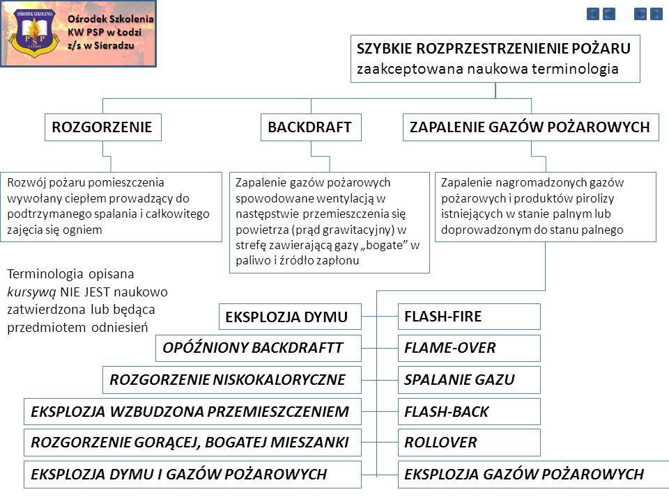"""SZYBKIE ROZPRZESTRZENIENIE POŻARU zaakceptowana naukowa terminologia ROZGORZENIEBACKDRAFTZAPALENIE GAZÓW POŻAROWYCH Rozwój pożaru pomieszczenia wywołany ciepłem prowadzący do podtrzymanego spalania i całkowitego zajęcia się ogniem Zapalenie gazów pożarowych spowodowane wentylacją w następstwie przemieszczenia się powietrza (prąd grawitacyjny) w strefę zawierającą gazy """"bogate w paliwo i źródło zapłonu Zapalenie nagromadzonych gazów pożarowych i produktów pirolizy istniejących w stanie palnym lub doprowadzonym do stanu palnego EKSPLOZJA DYMU FLASH-FIRE OPÓŹNIONY BACKDRAFTTFLAME-OVER ROZGORZENIE NISKOKALORYCZNESPALANIE GAZU EKSPLOZJA WZBUDZONA PRZEMIESZCZENIEMFLASH-BACK ROZGORZENIE GORĄCEJ, BOGATEJ MIESZANKIROLLOVER EKSPLOZJA DYMU I GAZÓW POŻAROWYCHEKSPLOZJA GAZÓW POŻAROWYCH Terminologia opisana kursywą NIE JEST naukowo zatwierdzona lub będąca przedmiotem odniesień Ośrodek Szkolenia KW PSP w Łodzi z/s w Sieradzu"""