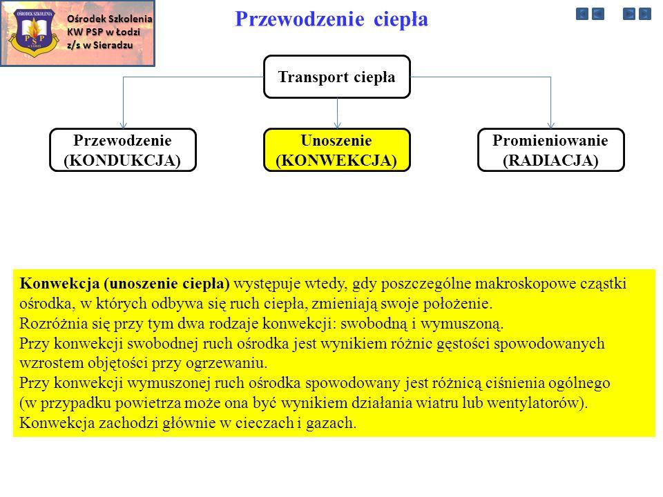 W zależności od sytuacji pożarowej stosuje się obecnie następujące techniki podawania prądów wodnych: Ośrodek Szkolenia KW PSP w Łodzi z/s w Sieradzu Wspomniano powyżej o tzw.