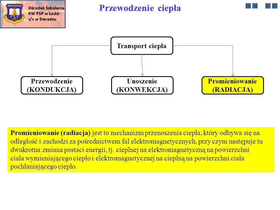 Przewodzenie ciepła Transport ciepła Przewodzenie (KONDUKCJA) Unoszenie (KONWEKCJA) Promieniowanie (RADIACJA) Promieniowanie (radiacja) jest to mechanizm przenoszenia ciepła, który odbywa się na odległość i zachodzi za pośrednictwem fal elektromagnetycznych, przy czym następuje tu dwukrotna zmiana postaci energii, tj.