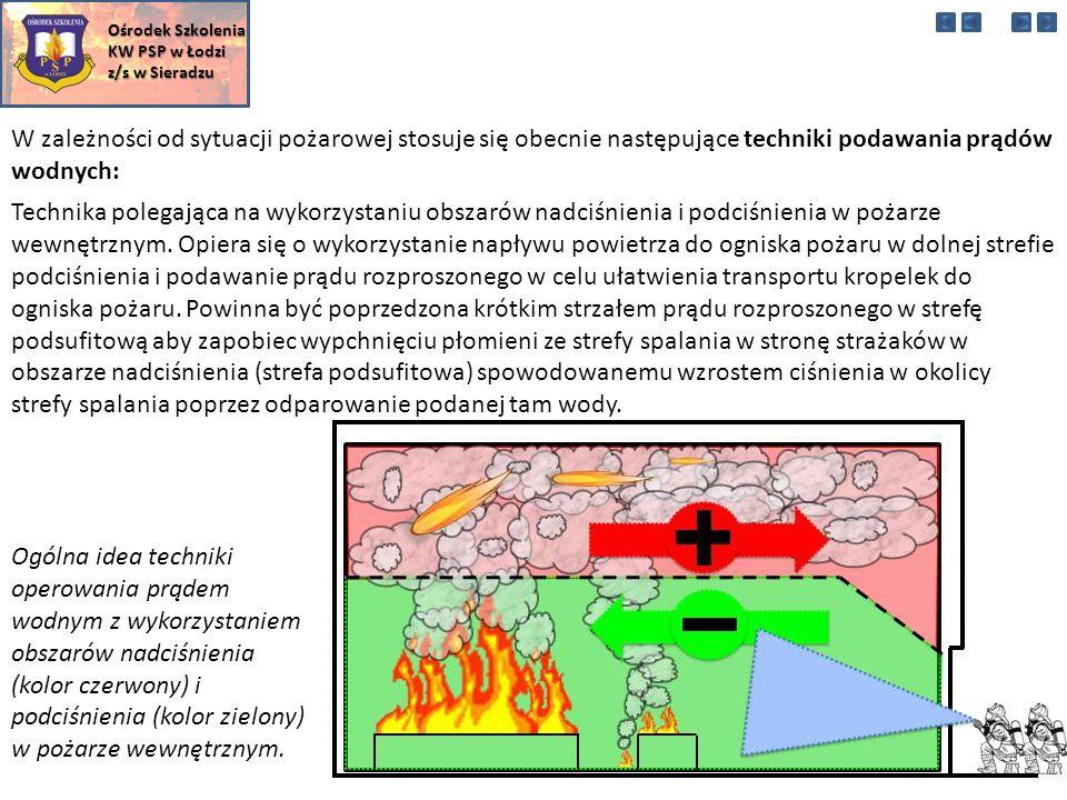 W zależności od sytuacji pożarowej stosuje się obecnie następujące techniki podawania prądów wodnych: Ośrodek Szkolenia KW PSP w Łodzi z/s w Sieradzu Technika polegająca na wykorzystaniu obszarów nadciśnienia i podciśnienia w pożarze wewnętrznym.