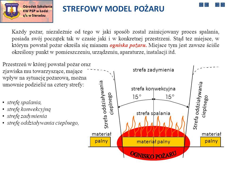 W zależności od sytuacji pożarowej stosuje się obecnie następujące techniki podawania prądów wodnych: Ośrodek Szkolenia KW PSP w Łodzi z/s w Sieradzu Malowanie (ang.