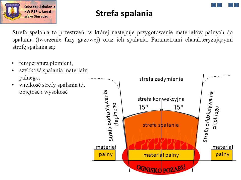 Strefa konwekcyjna występuje w początkowej fazie pożaru wewnętrznego (do czasu zaistnienia rozgorzenia) oraz w całym okresie pożaru zewnętrznego.