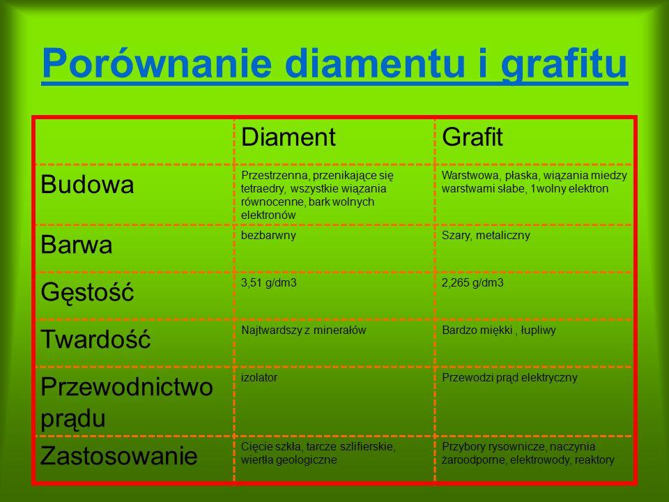 Porównanie diamentu i grafitu DiamentGrafit Budowa Przestrzenna, przenikające się tetraedry, wszystkie wiązania równocenne, bark wolnych elektronów Wa