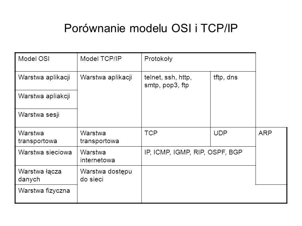 Porównanie modelu OSI i TCP/IP Model OSIModel TCP/IPProtokoły Warstwa aplikacji telnet, ssh, http, smtp, pop3, ftp tftp, dns Warstwa apliakcji Warstwa