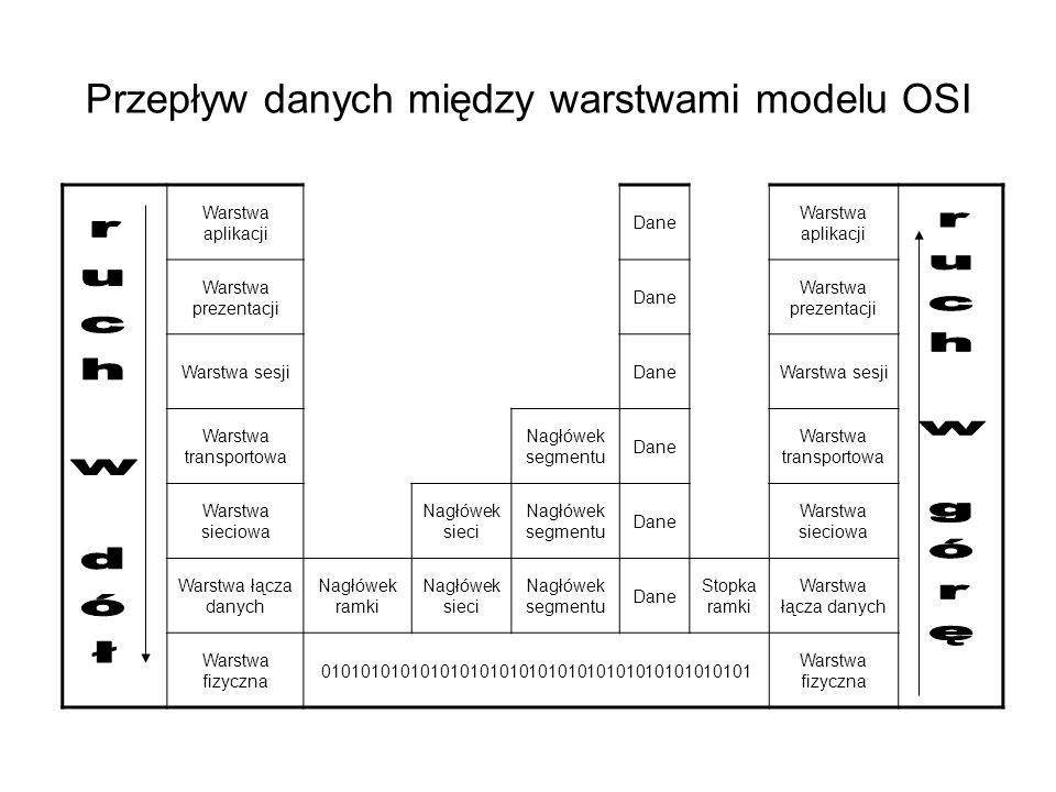 Przepływ danych między warstwami modelu OSI Warstwa aplikacji Dane Warstwa aplikacji Warstwa prezentacji Dane Warstwa prezentacji Warstwa sesjiDaneWar