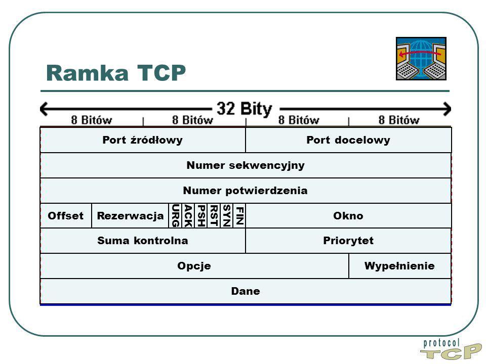 Ramka TCP Port źródłowy Port docelowy Numer sekwencyjny Dane Okno PriorytetSuma kontrolna Numer potwierdzenia WypełnienieOpcje Offset FIN Rezerwacja SYN RST PSH ACK URG