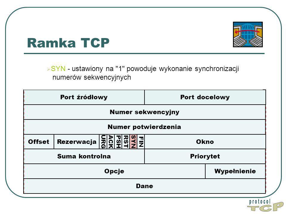 Ramka TCP Port źródłowy Port docelowy Numer sekwencyjny Dane Okno PriorytetSuma kontrolna Numer potwierdzenia WypełnienieOpcje Offset FIN SYN RST PSH ACK URG  SYN - ustawiony na 1 powoduje wykonanie synchronizacji numerów sekwencyjnych Rezerwacja