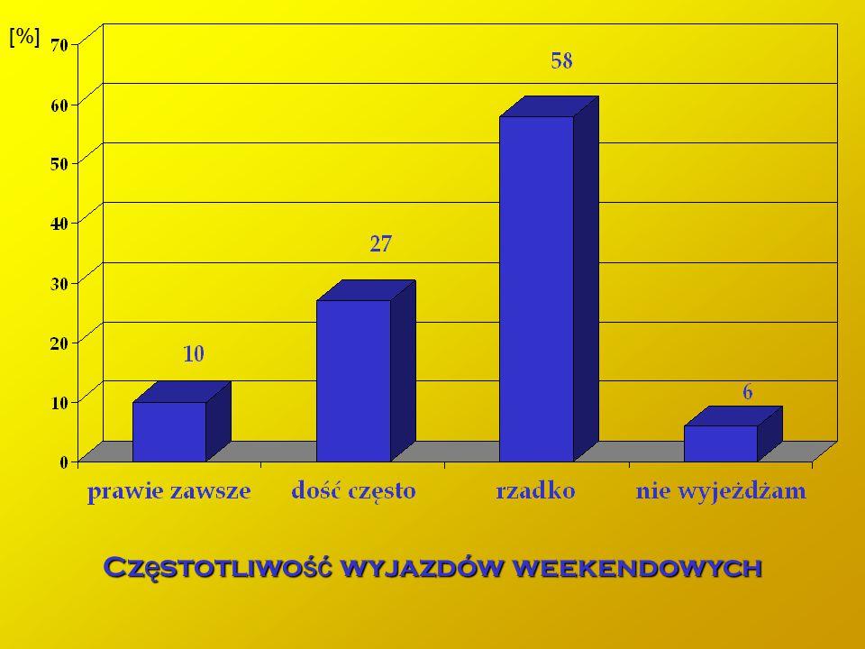 [%] Cz ę stotliwo ść wyjazdów weekendowych