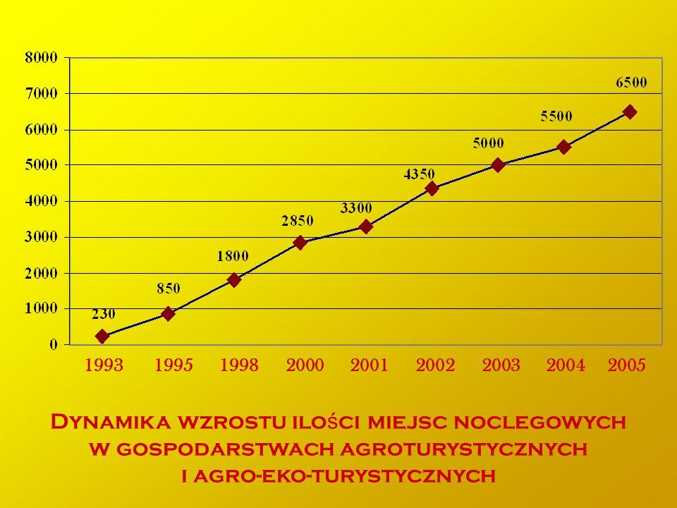 1993 1995 1998 2000 2001 2002 2003 2004 2005 Dynamika wzrostu ilo ś ci miejsc noclegowych w gospodarstwach agroturystycznych i agro-eko-turystycznych