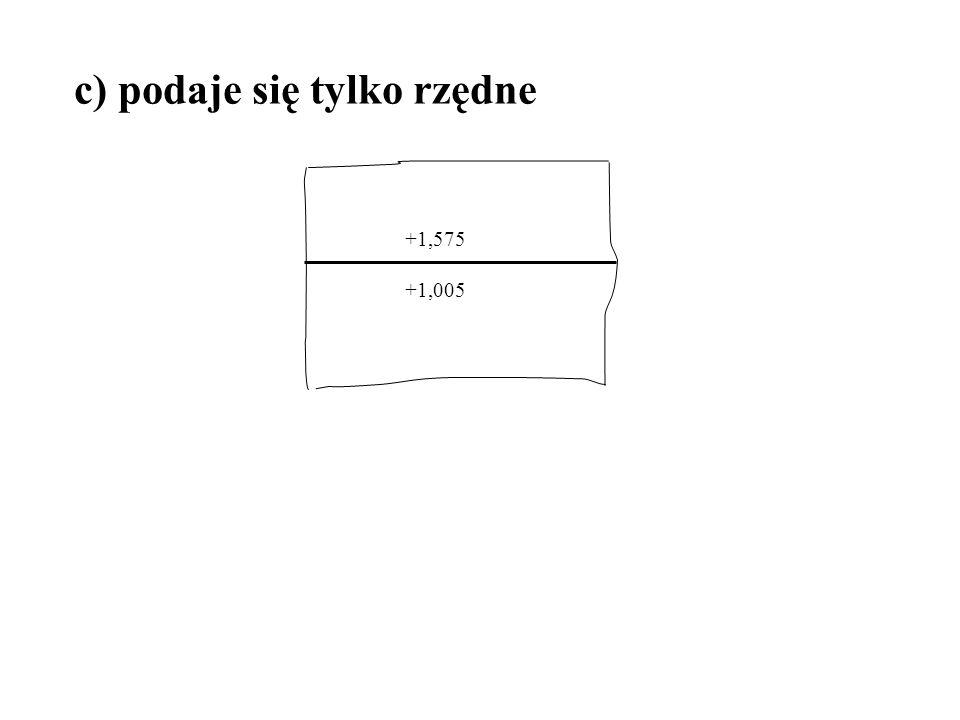 c) podaje się tylko rzędne +1,575 +1,005