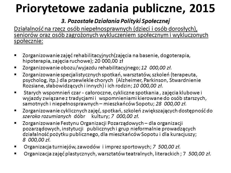 Priorytetowe zadania publiczne, 2015 3.