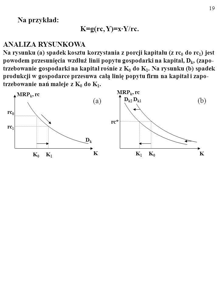 18 A zatem: K = G(rc, Y), gdzie: K - zapotrzebowanie CAŁEJ GOSPODARKI na kapitał. rc - koszt korzystania z dodatkowej porcji kapitału. Y – wielkość pr
