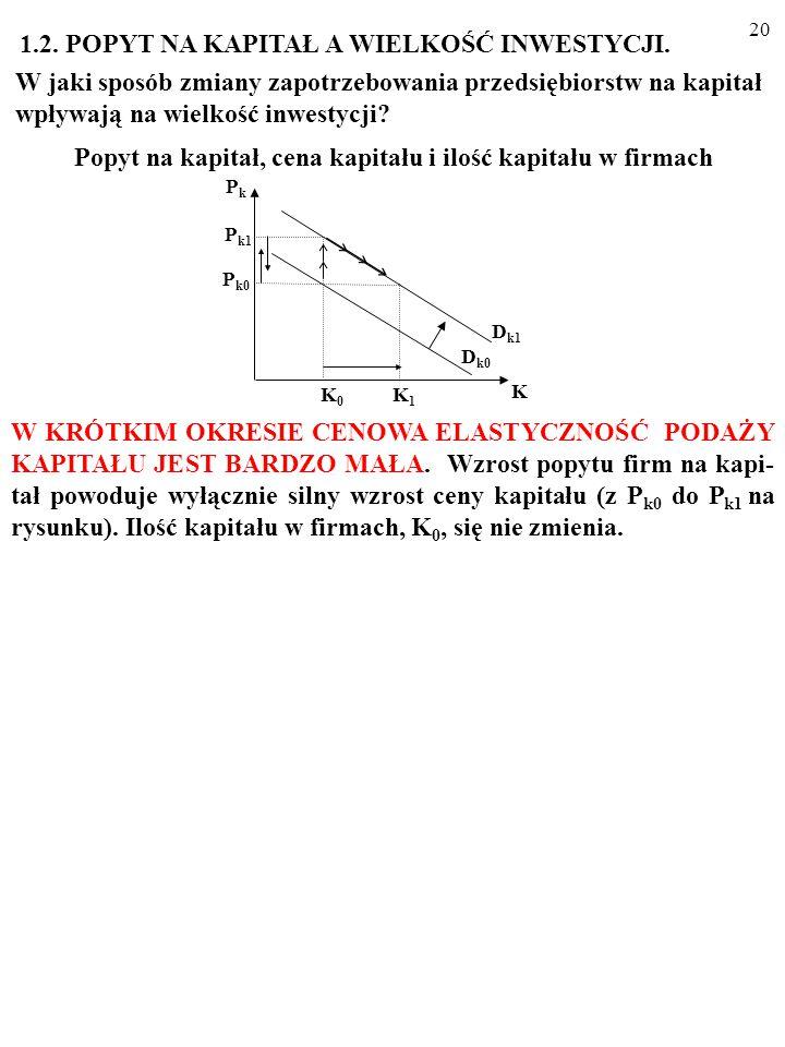 19 Na przykład: K=g(rc, Y)=x·Y/rc. ANALIZA RYSUNKOWA Na rysunku (a) spadek kosztu korzystania z porcji kapitału (z rc 0 do rc 1 ) jest powodem przesun