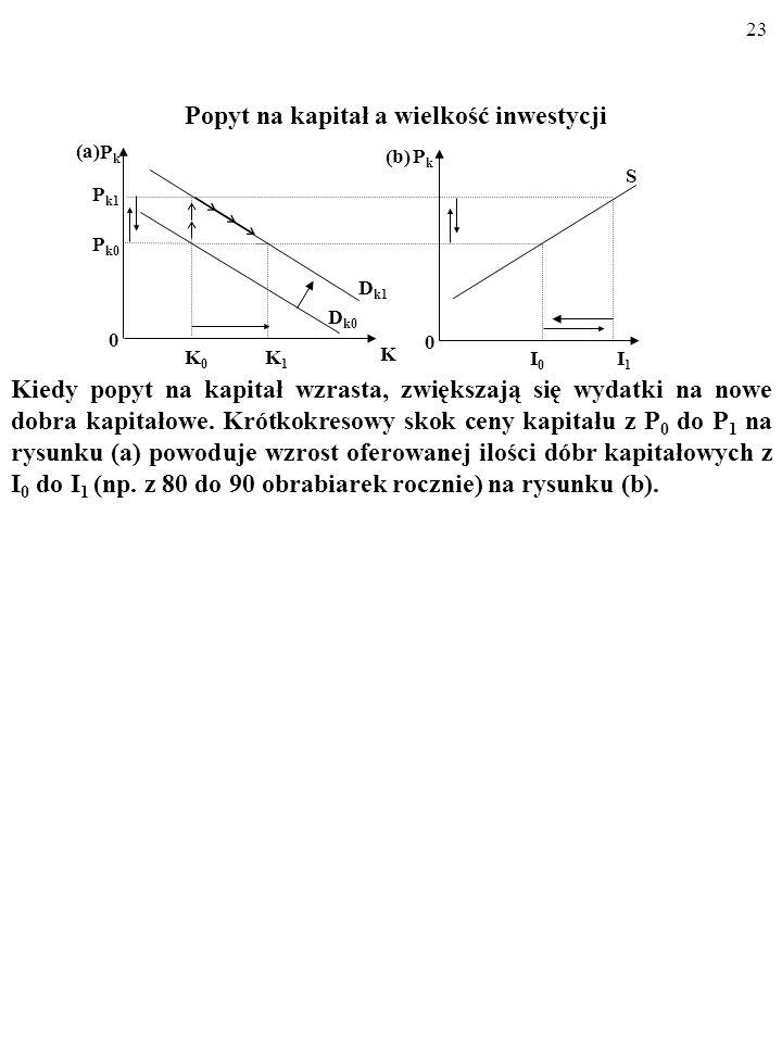 22 Wielkość STRUMIENIA inwestycji I 0 z rysunku (b) równoważy zu- życie kapitału, zapewniając istnienie ZASOBU kapitału K 0 na ry- sunku (a). Popyt na