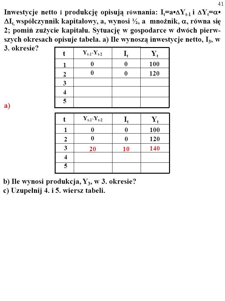 40 Inwestycje netto i produkcję opisują rów nania: I t =a  Y t-1 i  Y t =   I t, współczynnik kapitałowy, a, wynosi ½, a mnożnik, , równa się 2;