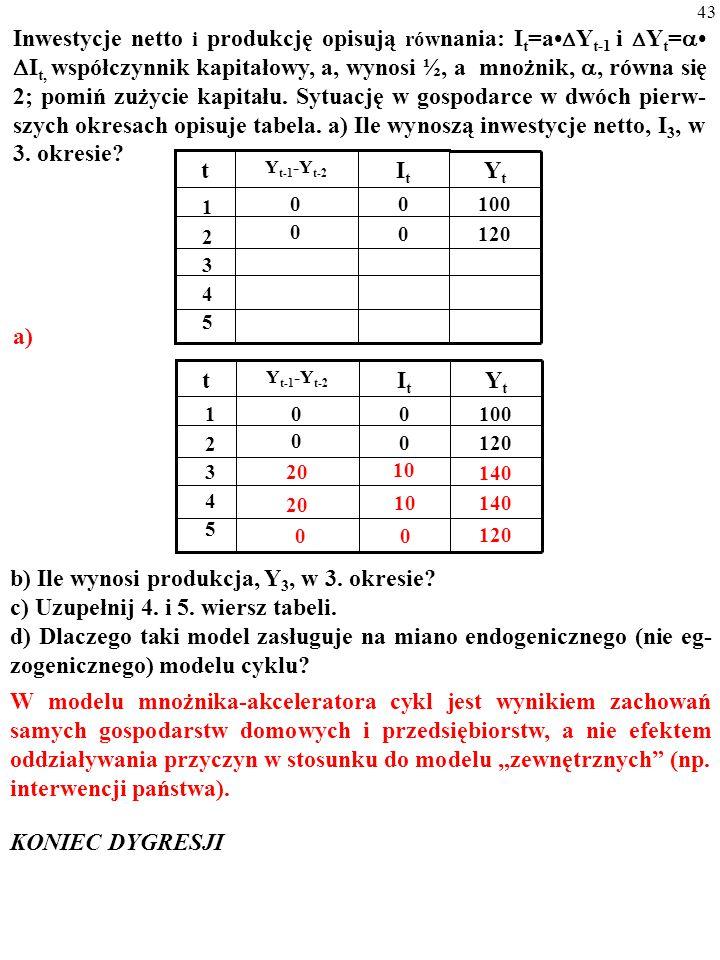42 Inwestycje netto i produkcję opisują rów nania: I t =a  Y t-1 i  Y t =   I t, współczynnik kapitałowy, a, wynosi ½, a mnożnik, , równa się 2;