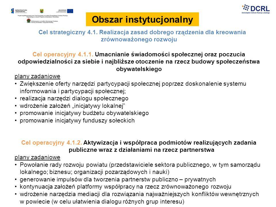 Obszar instytucjonalny Cel strategiczny 4.1. Realizacja zasad dobrego rządzenia dla kreowania zrównoważonego rozwoju Cel operacyjny 4.1.1. Umacnianie